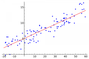 A graph of data points and simple linear regression